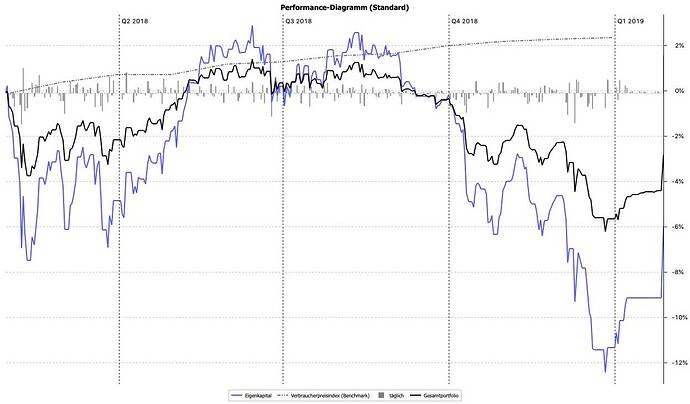 Performance-Diagramm_(Standard)