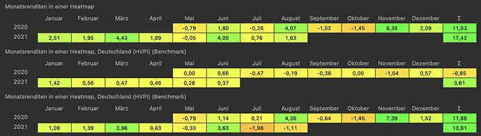 Normalisierte Renditen Heatmap