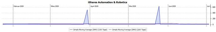iShares_Automation_&Robotics