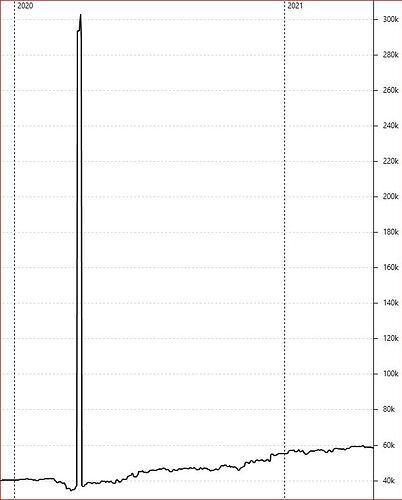 Vermögensaufstellung - Historie( Standard) Diagramm