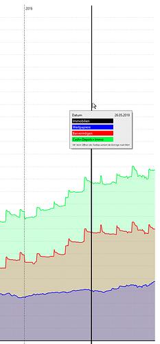 portfolioperformance linie