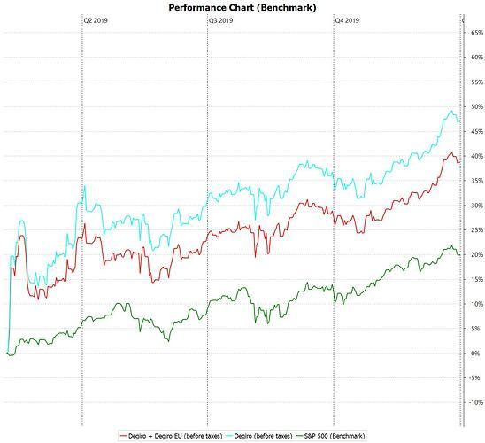 Performance_Chart_(Benchmark)