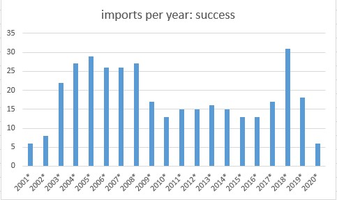 importConsors2001-2020