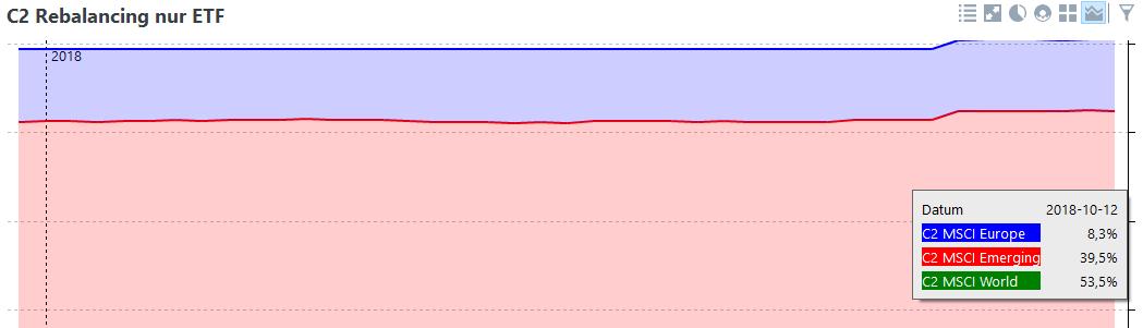 rebalancing_graph_ende_prozent