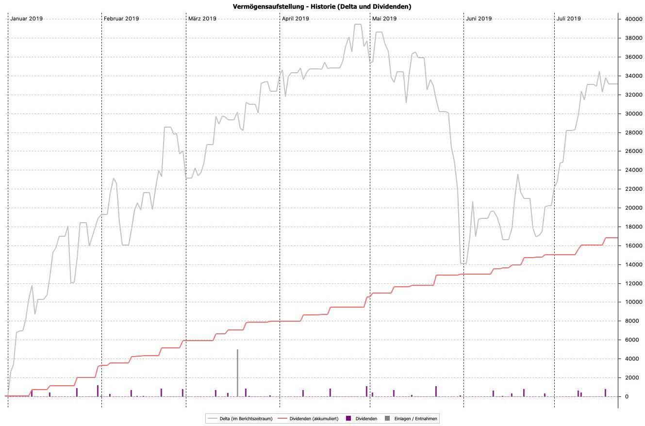 Verm%C3%B6gensaufstellung_-Historie(Delta_und_Dividenden)