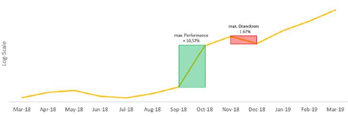 min-max_visualisierung