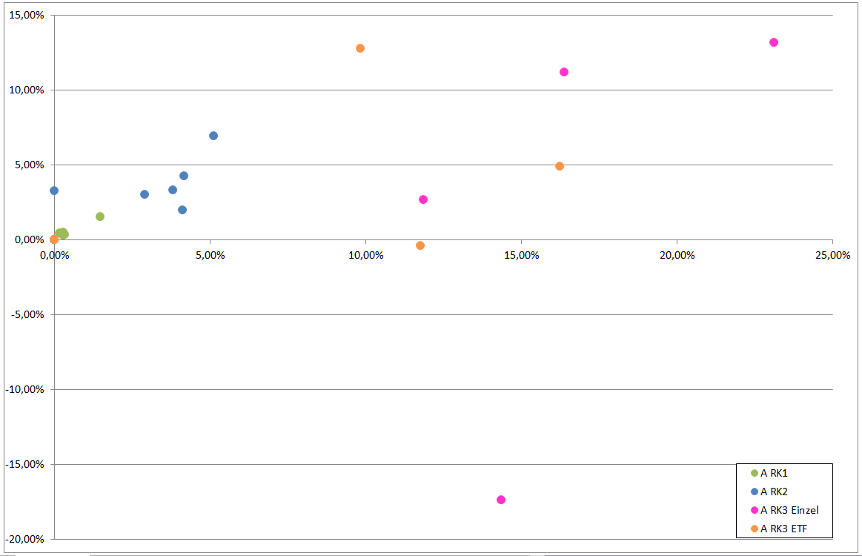 rendite-volatilit%C3%A4t-scatterplot