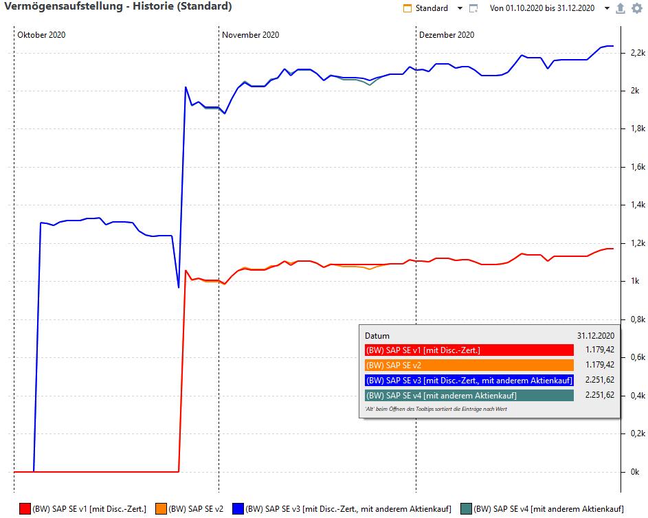 PP Beispiel Discount-Zertifikat Vermögensaufstellung-Diagramm