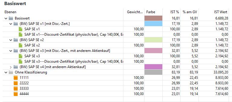 PP Beispiel Discount-Zertifikat Klassifizierung