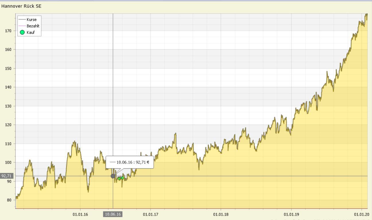 PP_Charts_Fadenkreuz_#1